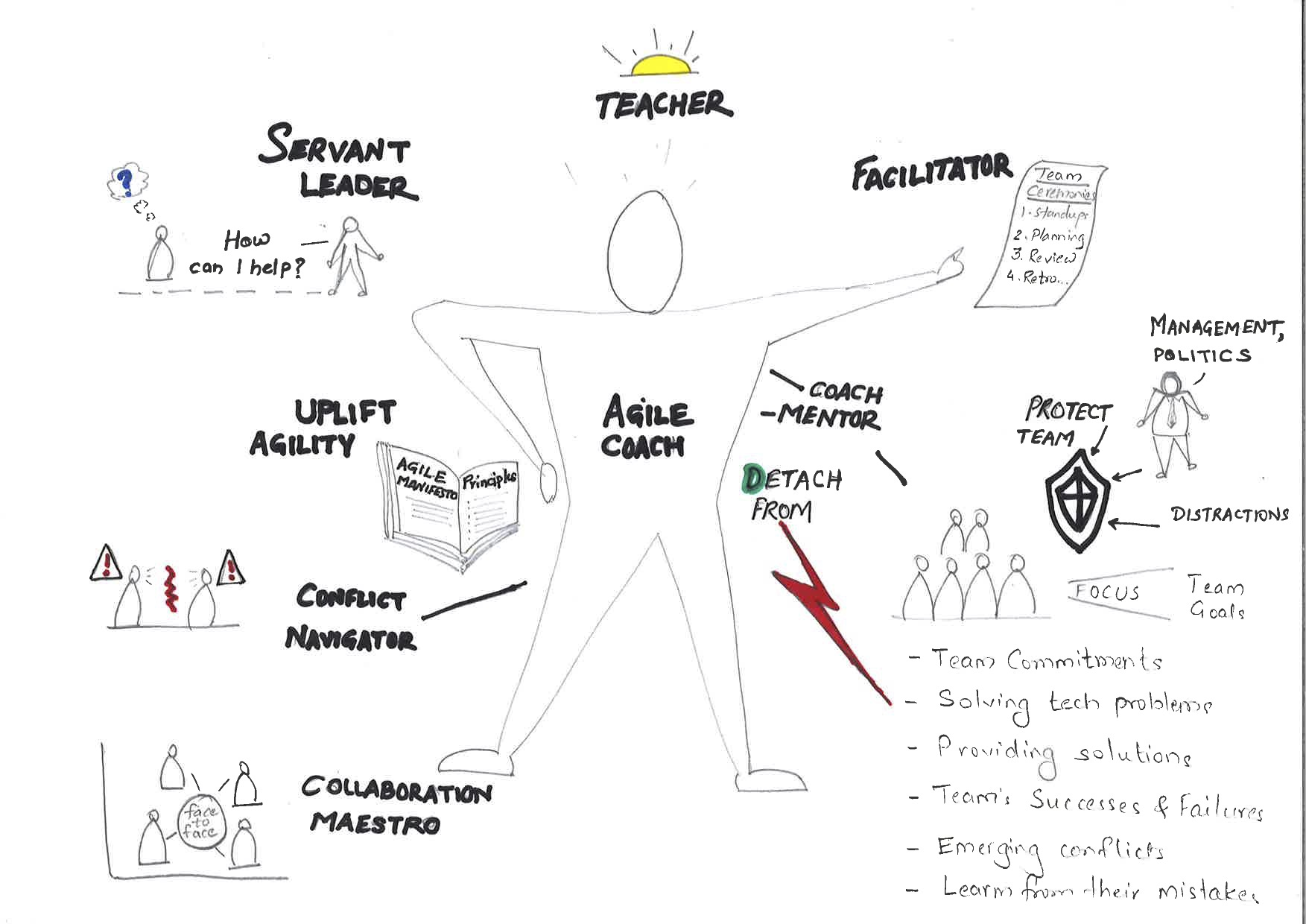 Agile_Coach_sketch